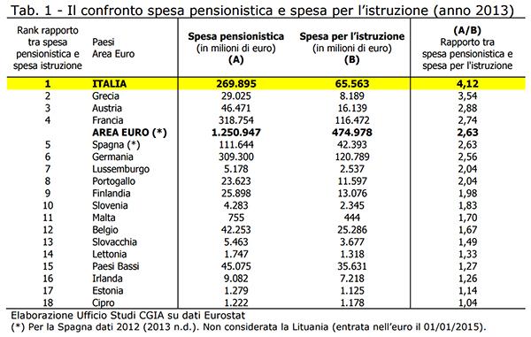 In italia la spesa pensionistica pi alta in europa for Spesa per oneri di sistema