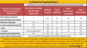 pensione-supplementare